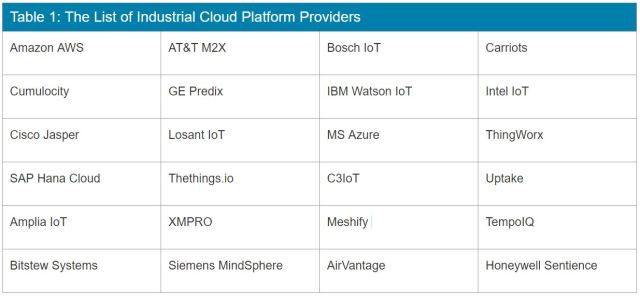 Table listing a number of industrial cloud platform providers. (Table courtesy of newark.com.)