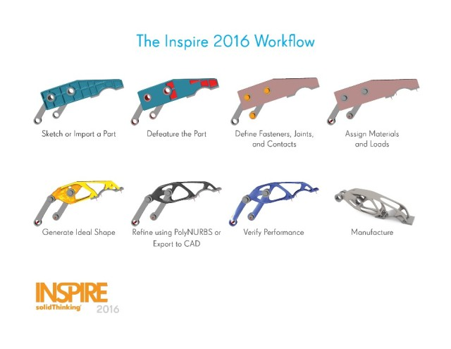 The solidThinking Inspire workflow helps engineers to come up with new and organic designs using topology optimizations.