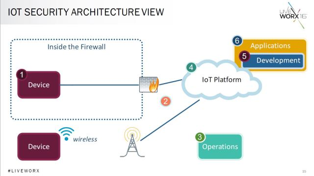Black Demonstrating An IoT Security Architecture. (Image Courtesy Of PTC.)