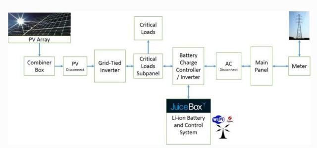 Smart Grid, Smart Homes, Solar and Storage > ENGINEERING.com on