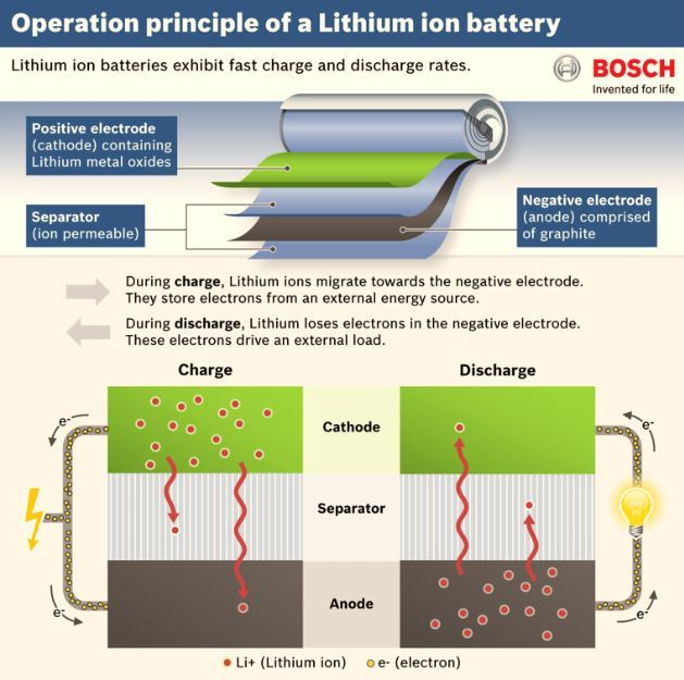 Solid State Battery >> Solid State Battery Could Double Electric Vehicle Range