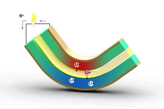 This diagram illustrates the principle behind the proposed energy-harvesting system. Two metal electrodes made of lithium-alloye silicon form a sandwich around a polymer electrolyte. Bending the battery forces the ions to move across the electrolyte completing the AC circuit. (Image courtesy of MIT.)