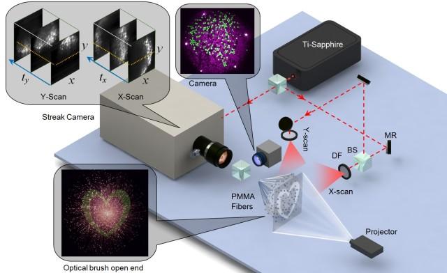 Optical Brush Shines New Light On Imaging Technology