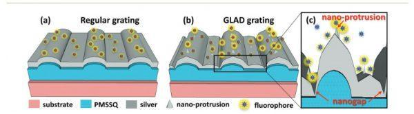 This diagram shows the difference between regular and plasmonic gratings in terms of fluorescent intensity. (Image courtesy of Shubhra Gangopadhyay/Nanoscale.)