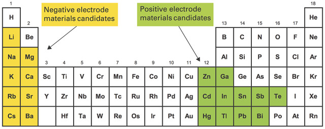 Elements highlighted in yellow are candidates for the negative electrode, while those highlighted in green are candidates for the positive electrode. The green elements are also higher density than the yellow ones, so when they're mixed together, the green ones will naturally form a separate layer on the bottom. By choosing among the options, designers of liquid metal batteries can optimize cost, material availability, operating temperature, cell voltage, or other characteristics to suit a particular application. (Image courtesy of MIT).