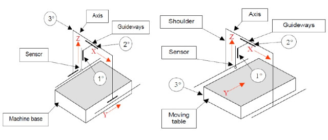 Schematics of moving (left) and fixed (right) bridge CMM architecture. (Image courtesy of Sandeep Y. Bagul.)