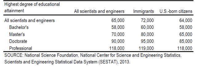 Median salary of immigrant and US-born engineers and scientists in the United States for 2013, by degree level. (Image courtesy of the National Science Foundation.)