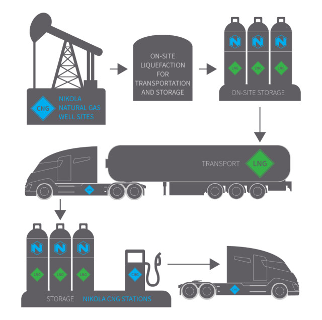 Nikola will ship liquid natural gas from its wells to its stations for storage and compression using its own semi-trucks. (Image courtesy of Nikola Motor Company.)