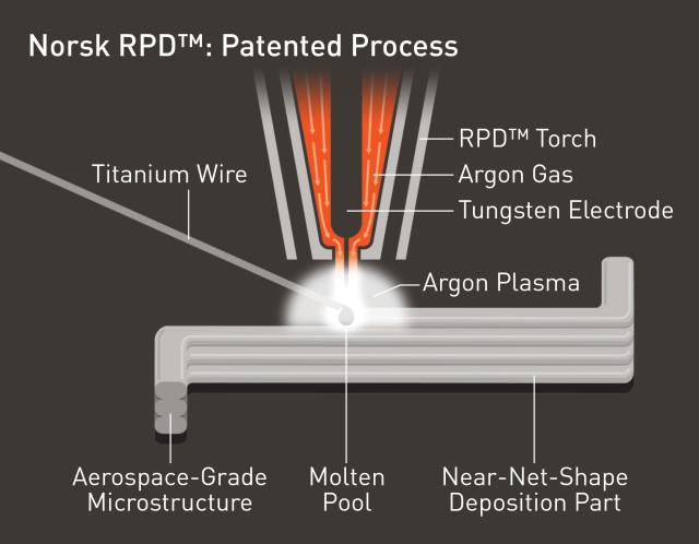 titanium 3d printing norway