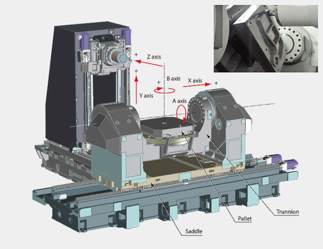 Diagram of the Okuma MU-10000H horizontal machining center. (Image courtesy of Okuma.)