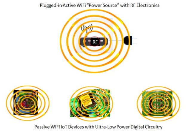 Passive WiFi: A New Standard for the Internet of Things