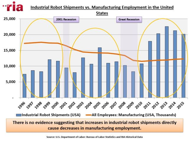A surge in shipments of industrial robots seems to have no effect on employment rates in the manufacturing industry according to findings from the RIA. (Image courtesy the Robotic Industries Association.)