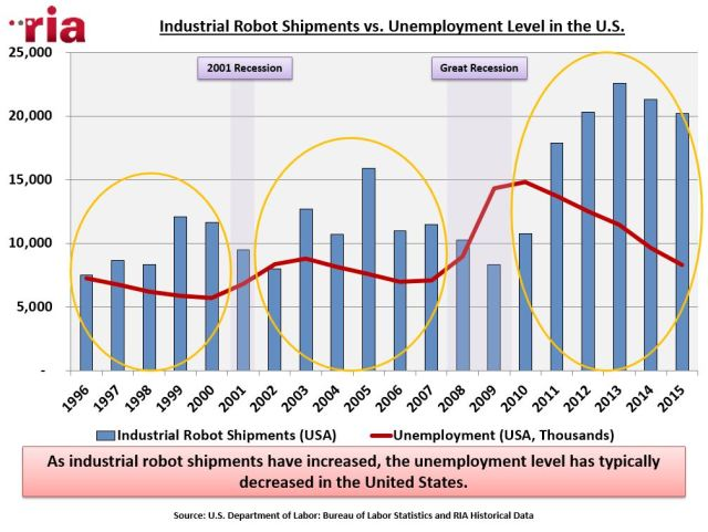 Research presented by the RIA points out a disconnect between industrial robot shipments to customers and rising unemployment. (Image courtesy of the Robotic Industries Association.)