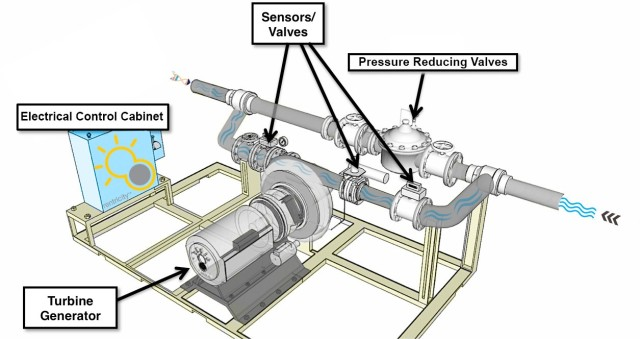 A general diagram of a Rentricity installation. (Image courtesy of Rentricity.)