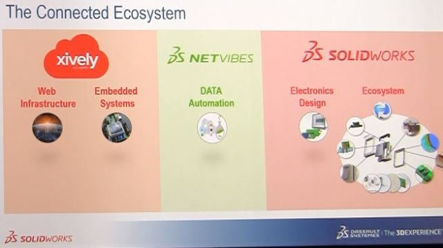 The SOLIDWORKS IoT ecosystem includes the following software options: SOLIDWORKS PCB by DS for electronics design, Xively by LogMeln for web infrastructure and embedded systems and Netvibes by DS for data automation.