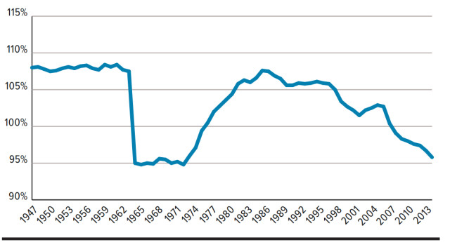 The average manufacturing wage has decreased steadily over the last 10 years. Source: U.S. Census Bureau, Current Population Survey.