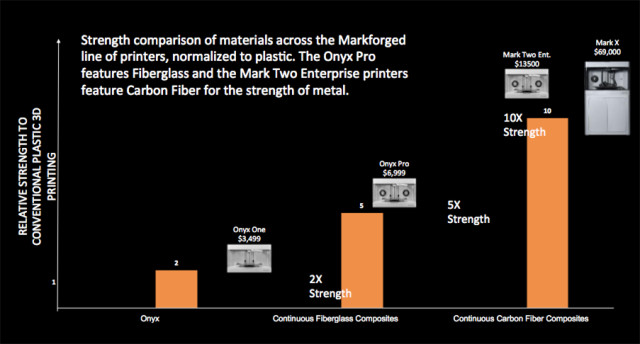 A strength and price comparison of Markforged 3D printers. (Image courtesy of Markforged.)