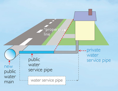 A diagram from the Halifax municipal website shows how replacing the service line within your property boundary does not fully protect you from lead exposure.