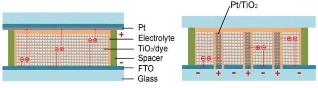 Traditional solar cells (left) make use of vertically moving charges, while sideways solar cells (right) capture charge moving laterally.  (Image courtesy of Hongrui Jiang.)