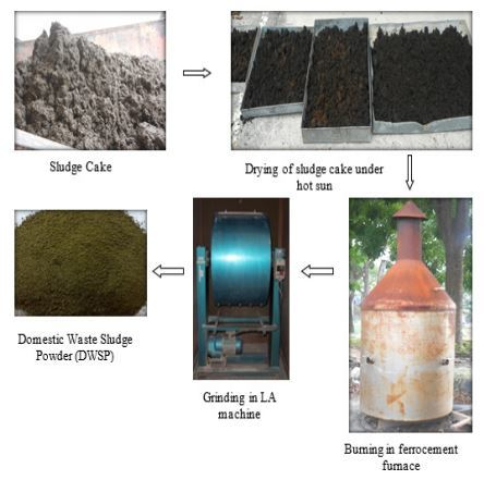 Process involved in the production of Domestic Waste Sludge Powder (DWSP). Image courtesy Faculty of Civil Engineering, Universiti Teknologi MARA, Shah Alam, Selangor, Malaysia.