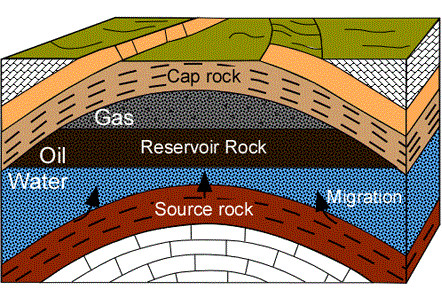 Source rock, reservoir rock and cap rock. (Image courtesy of Age of Rocks.)