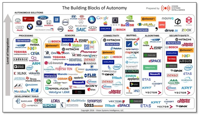 Visualization of all the companies involved in self-driving vehicle technology. (Image courtesy of Vision Systems Intelligence.)