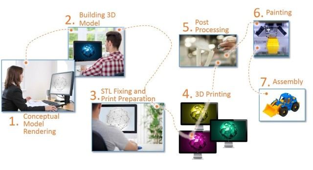 Typical workflow for 3D printing models with multiple colors and materials. (Image courtesy of Stratasys.)