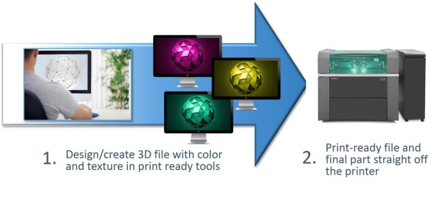 Streamlined design-to-3D print workflow with Stratasys Creative Colors Software. (Image courtesy of Stratasys.)