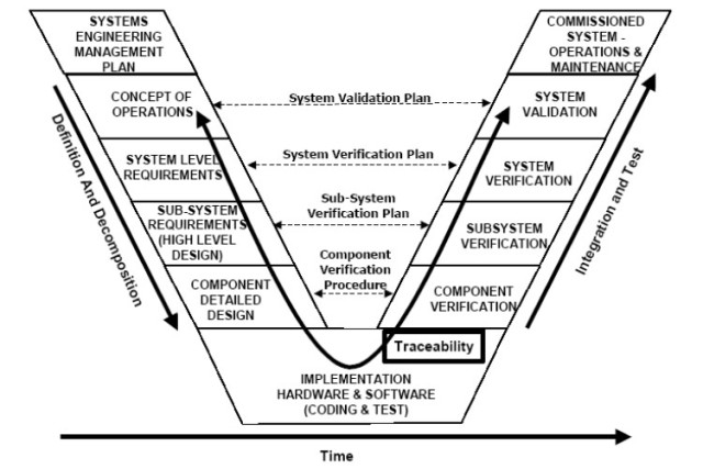 System V diagram shows the steps of system-level thinking. (Image courtesy of Wikipedia.)