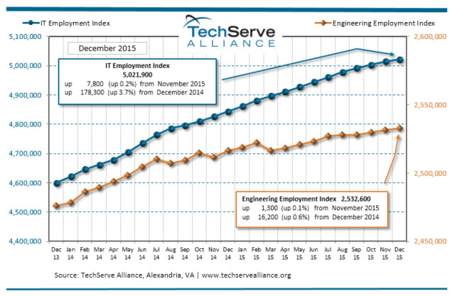 engineering job market growth is slow entering 2016 > engineering