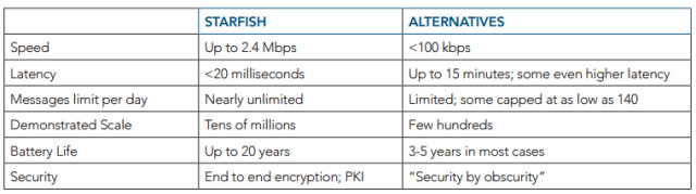 A comparison of the technical specifications of Starfish with other IoT platforms. (Image courtesy of Silver Spring.)