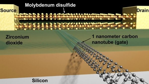 The prototype transistor uses a molybdenum disulfide channel and a 1-nm carbon nanotube gate. (Image courtesy of Sujay Desai/Berkeley Lab.)
