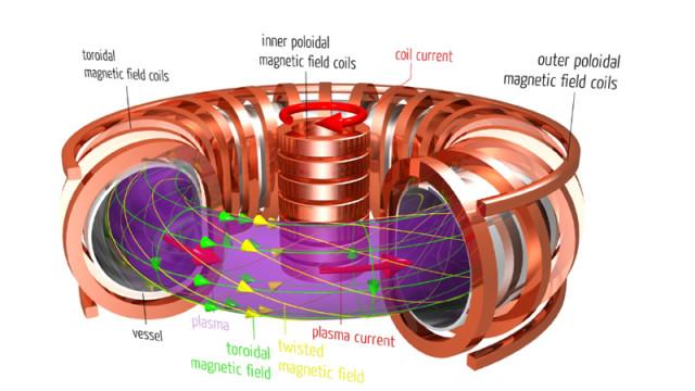 Tokamak confinement of nuclear fusion plasma. (Image courtesy of Max-Planck Intitut für Plasmaphysik.)