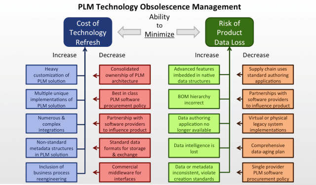The two major consequences of obsolescence are the Cost of Technology Refresh (the left two columns) and the Risk of Product Data Loss, the columns on the right.  The left-hand stack in each column lists top factors that increase costs and risks.  The right-hand stack shows the top factors that mitigate or reduce cost or risk. (Image courtesy of CIMdata A&D PLM Action Group.)