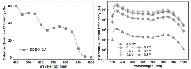The EQE over a range of incident wavelengths is shown for: left, the pristine device at a bias voltage of -2 V; right, the UV treated device at a variety of bias voltages. Note the extreme difference in the EQE scale – the left scale is linear and the right is logarithmic. (Image courtesy of Advanced Functional Materials.)