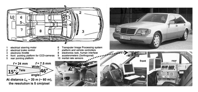 The dirverless car VaMP (Versuchsfahrzeug für autonome Mobilität und Rechnersehen) which was developed in the context of the european research projekt PROMETHEUS: (top left) components for autonomous driving; (right) VaMP and view into passenger cabin (lower right); (lower left) bifocal camera arrangement (front) on yaw platform