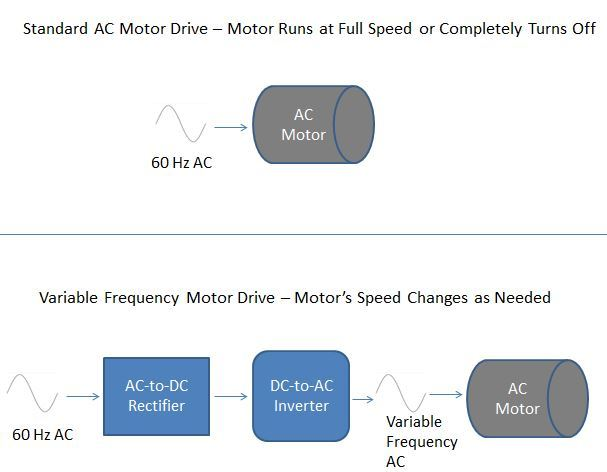 Standard AC Motor vs Variable Frequency Drive