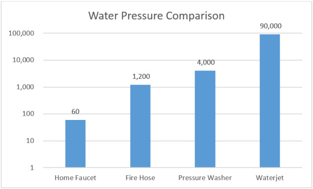 Logarithmic scale comparing four sources of water in terms of upper pressure limits.