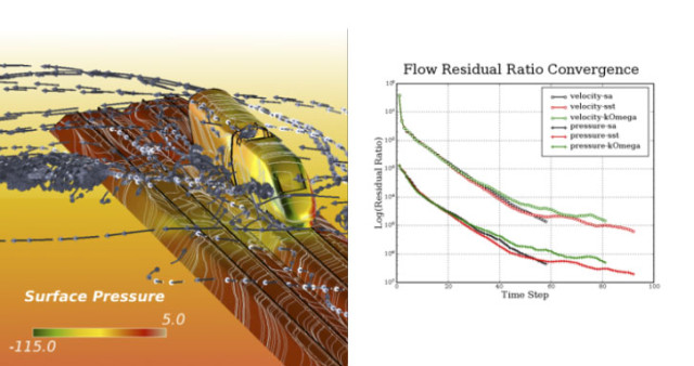 Left: Simulation of a turbulent flow modeled with the shear stress transport (SST) k-omega turbulence model in Altair AcuSolve. Right: Comparison of the convergence rate for the model solved using Spalart-Allmaras, SST k-omega and standard k-omega models. (Image courtesy of Altair.)