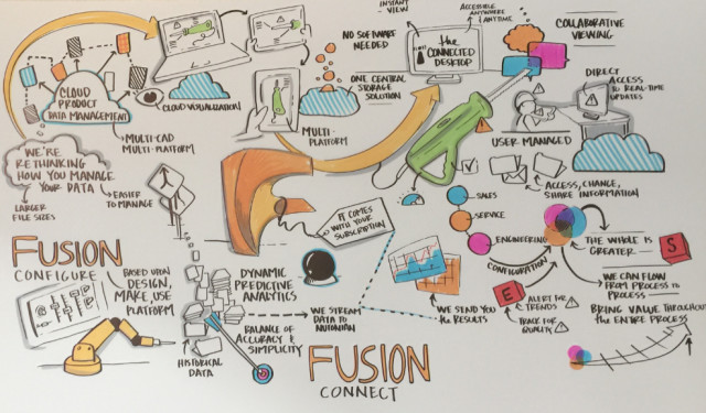 Future direction of Autodesk's product development offering. Infographic courtesy of Autodesk.