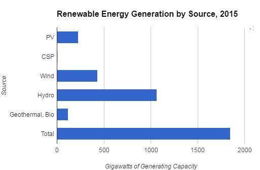 Renewable Energy Supplied Nearly 25 Of Global Electricity Needs In
