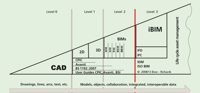 The Bew-Richards BIM Maturity Model. (Image courtesy of Mark Bew.)