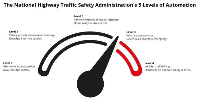 """Comparison of the NHTSA's 5 levels of automation. Level 0 covers cars without cruise control or anti-lock brakes. Level 1 covers the majority of vehicles on the road today. Level 2 covers vehicles with """"adaptive cruise control"""" or similar quasi-autonomous features. Level 3 covers autonomous vehicles currently under public testing. Level 4 is essentially hypothetical, at least from a legal standpoint."""