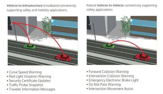 V2X connected vehicle technology. (Photo courtesy of Cohda Wireless.)