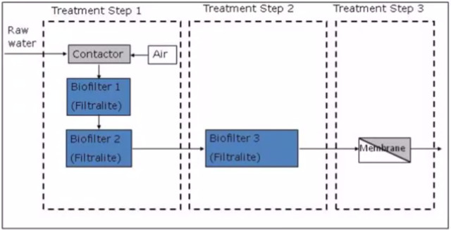 A flow diagram of the IBROM process as implemented at Yellow Quill First Nation. (Image courtesy of the Safe Drinking Water Foundation.)