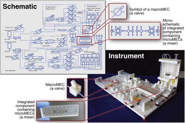 MEC modules can be assembled into complex research instruments for macro- and microfluidics and more. (Image courtesy of PLOS ONE.)
