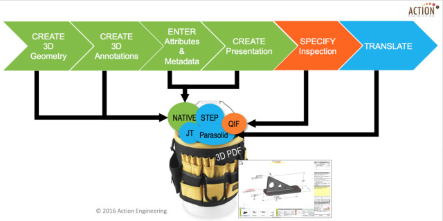 Steps to create a TDP/DP for the Digital Thread. (Image courtesy of Action Engineering.)