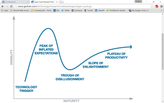 """3D printing in the """"trough of disillusionment, according to industry analyst Todd Grimm. (Image courtesy of Granter.)"""