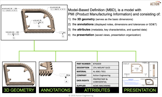 The illustration shows the four elements of Model-Based Definition as a minimally annotated data set defining the product in a manner that can be used effectively without a drawing graphic sheet; interpreted definition from the proposed in ASME Y14.41.1draft. (Image courtesy of Action Engineering.)
