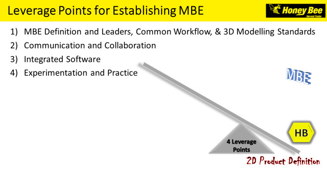 Leverage points for establishing an MBE.